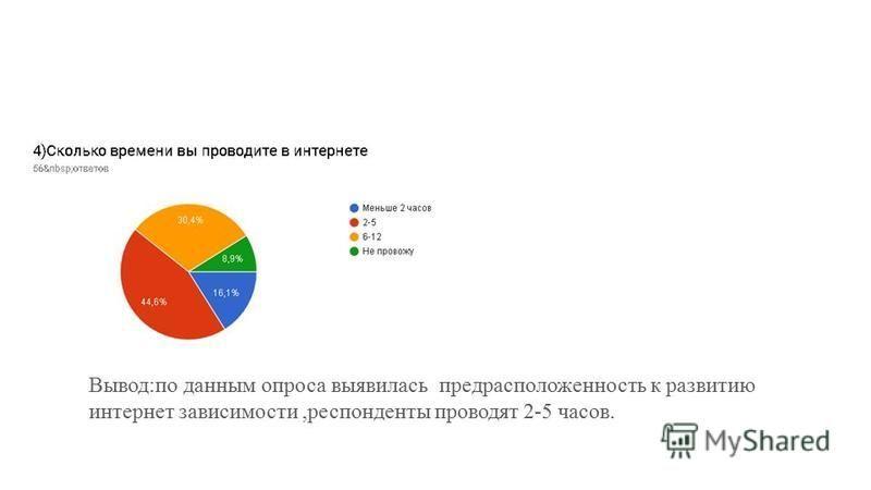 Вывод:по данным опроса выявилась предрасположенность к развитию интернет зависимости,респонденты проводят 2-5 часов.