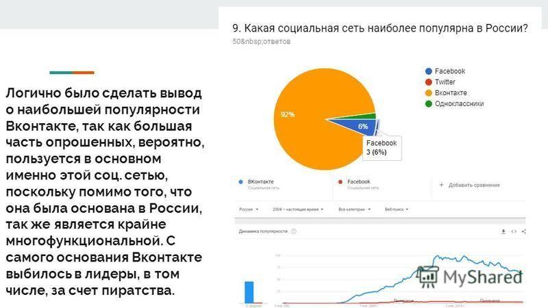 Логично было сделать вывод о наибольшей популярности Вконтакте, так как большая часть опрошенных, вероятно, пользуется в основном именно этой соц. сетью, поскольку помимо того, что она была основана в России, так же является крайне многофункционально