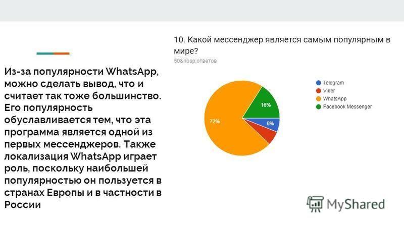 Из-за популярности WhatsApp, можно сделать вывод, что и считает так тоже большинство. Его популярность обуславливается тем, что эта программа является одной из первых мессенджеров. Также локализация WhatsApp играет роль, поскольку наибольшей популярн