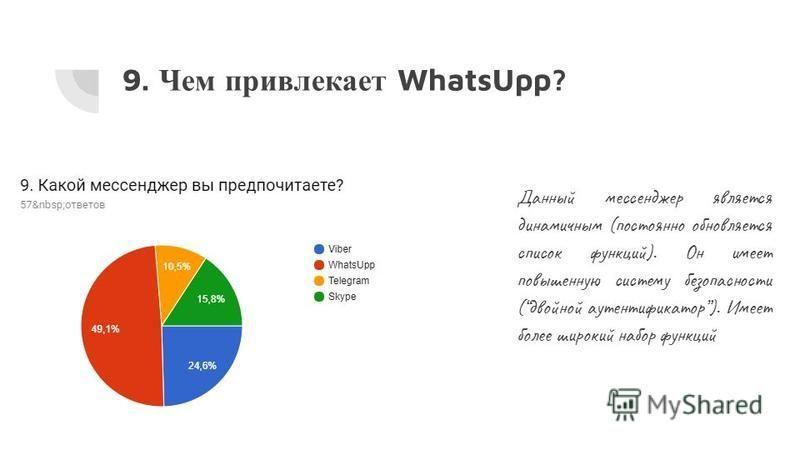 9. Чем привлекает WhatsUpp? Данный мессенджер является динамичным (постоянно обновляется список функций). Он имеет повышенную систему безопасности (двойной аутентификатор). Имеет более широкий набор функций