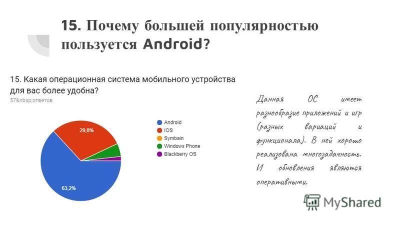 15. Почему большей популярностью пользуется Android? Данная ОС имеет разнообразие приложений и игр (разных вариаций и функционала). В ней хорошо реализована многозадачность. И обновления являются оперативными.