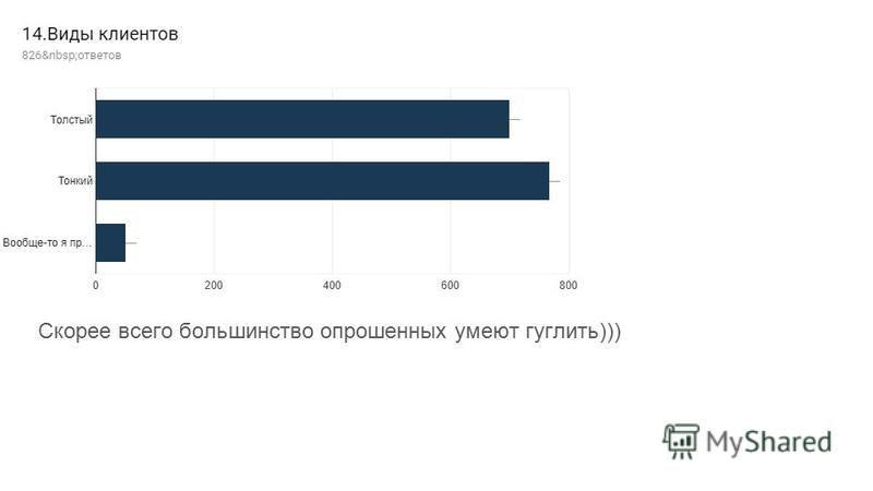 Скорее всего большинство опрошенных умеют гуглить)))