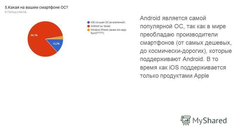 Android является самой популярной ОС, так как в мире преобладаю производители смартфонов (от самых дешевых, до космически-дорогих), которые поддерживают Android. В то время как iOS поддерживается только продуктами Apple