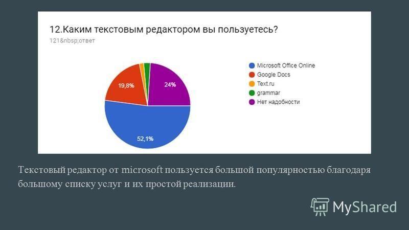 Текстовый редактор от microsoft пользуется большой популярностью благодаря большому списку услуг и их простой реализации.