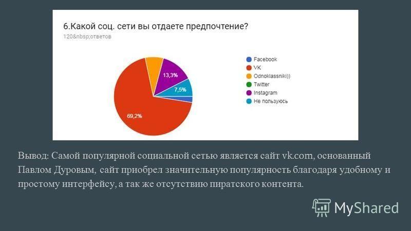 Вывод : Самой популярной социальной сетью является сайт vk.com, основанный Павлом Дуровым, сайт приобрел значительную популярность благодаря удобному и простому интерфейсу, а так же отсутствию пиратского контента.