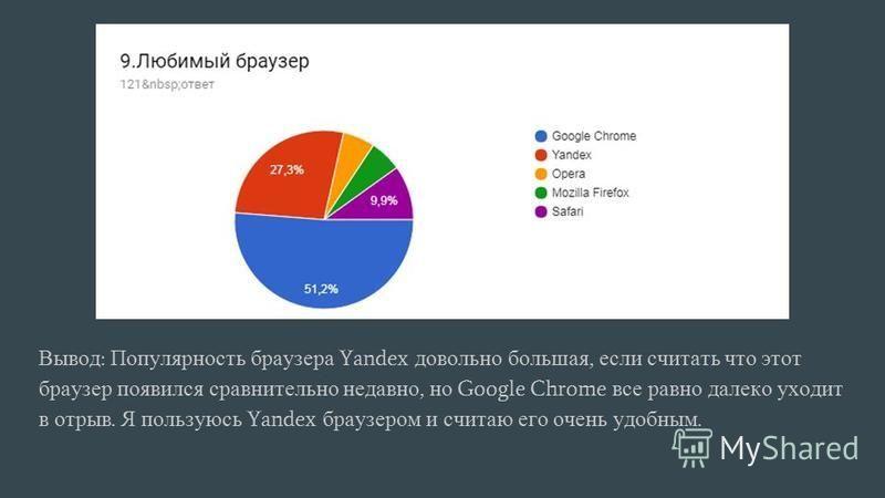 Вывод : Популярность браузера Yandex довольно большая, если считать что этот браузер появился сравнительно недавно, но Google Chrome все равно далеко уходит в отрыв. Я пользуюсь Yandex браузером и считаю его очень удобным.