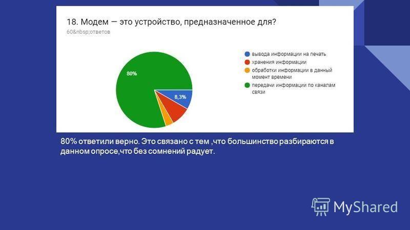 80% ответили верно. Это связано с тем,что большинство разбираются в данном опросе,что без сомнений радует.