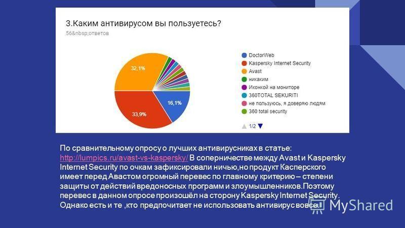 По сравнительному опросу о лучших антивирусниках в статье: http://lumpics.ru/avast-vs-kaspersky/http://lumpics.ru/avast-vs-kaspersky/ В соперничестве между Avast и Kaspersky Internet Security по очкам зафиксировали ничью,но продукт Касперского имеет
