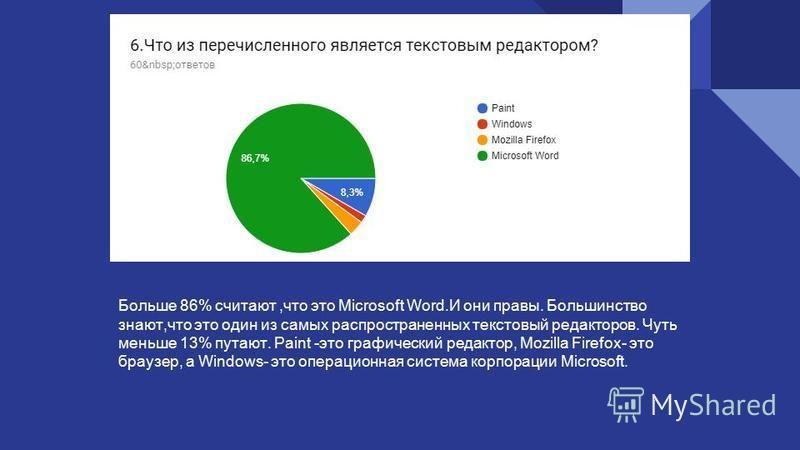 Больше 86% считают,что это Microsoft Word.И они правы. Большинство знают,что это один из самых распространенных текстовый редакторов. Чуть меньше 13% путают. Paint -это графический редактор, Mozilla Firefox- это браузер, а Windows- это операционная с
