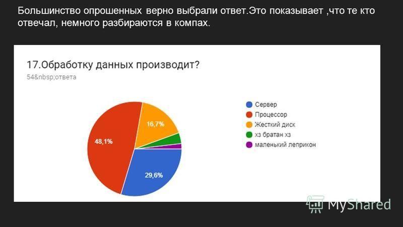 Большинство опрошенных верно выбрали ответ.Это показывает,что те кто отвечал, немного разбираются в компах.