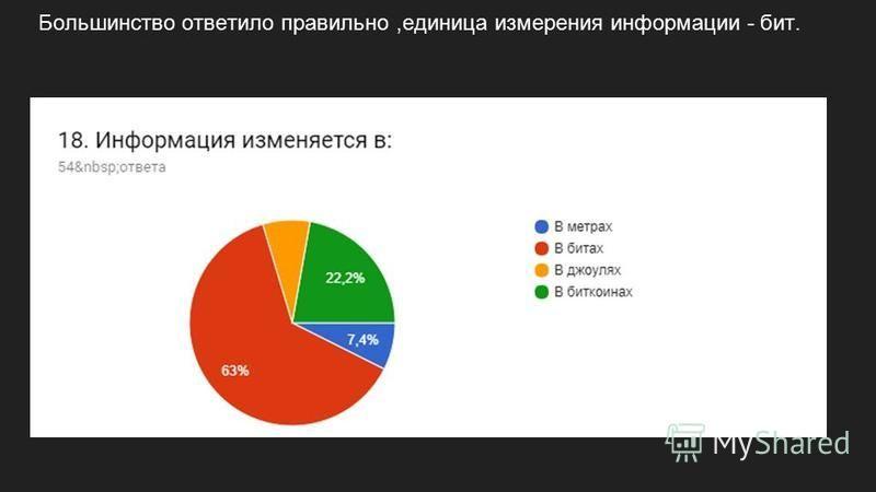 Большинство ответило правильно,единица измерения информации - бит.