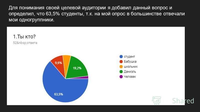 Для понимания своей целевой аудитории я добавил данный вопрос и определил, что 63,5% студенты, т.к. на мой опрос в большинстве отвечали мои одногруппники.
