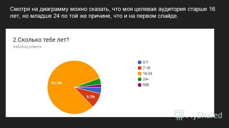 Смотря на диаграмму можно сказать, что моя целевая аудитория старше 16 лет, но младше 24 по той же причине, что и на первом слайде.