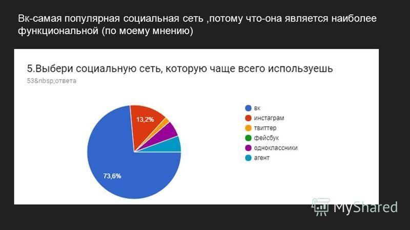 Вк-самая популярная социальная сеть,потому что-она является наиболее функциональной (по моему мнению)