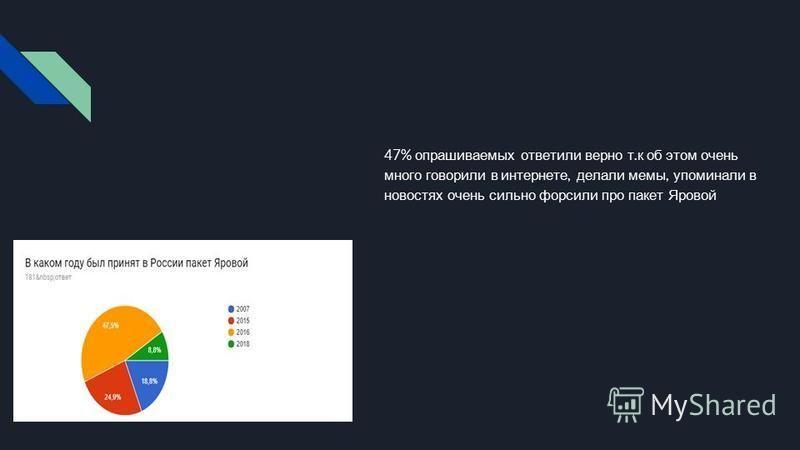 47% опрашиваемых ответили верно т. к об этом очень много говорили в интернете, делали мамы, упоминали в новостях очень сильно форсили про пакет Яровой