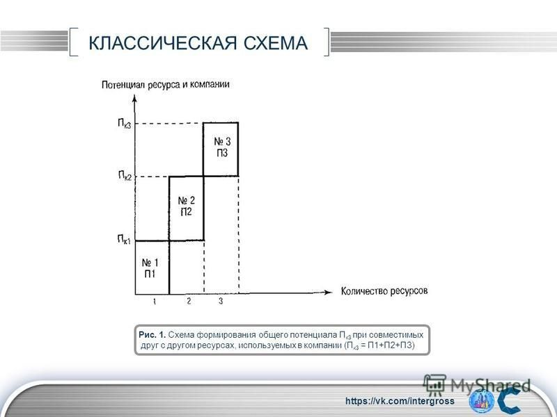 LOGO КЛАССИЧЕСКАЯ СХЕМА TEXT Рис. 1. Схема формирования общего потенциала П к 3 при совместимых друг с другом ресурсах, используемых в компании (П к 3 = П1+П2+ПЗ) https://vk.com/intergross