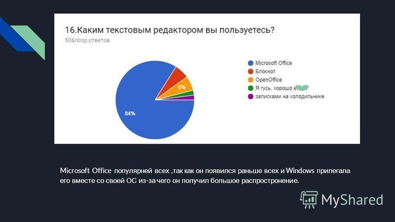 Microsoft Office популярней всех, так как он появился раньше всех и Windows прилегала его вместе со своей ОС из - за чего он получил большое распространение.