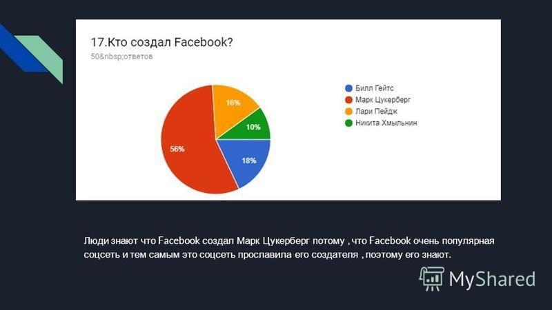 Люди знают что Facebook создал Марк Цукерберг потому, что Facebook очень популярная соцсеть и тем самым это соцсеть прославила его создателя, поэтому его знают.