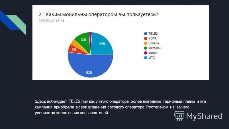 Здесь побеждает TELE2, так как у этого оператора более выгодные тарифные планы и эта кампания приобрела в свои владения сотового оператора Ростелеком из - за чего увеличила число своих пользователей.