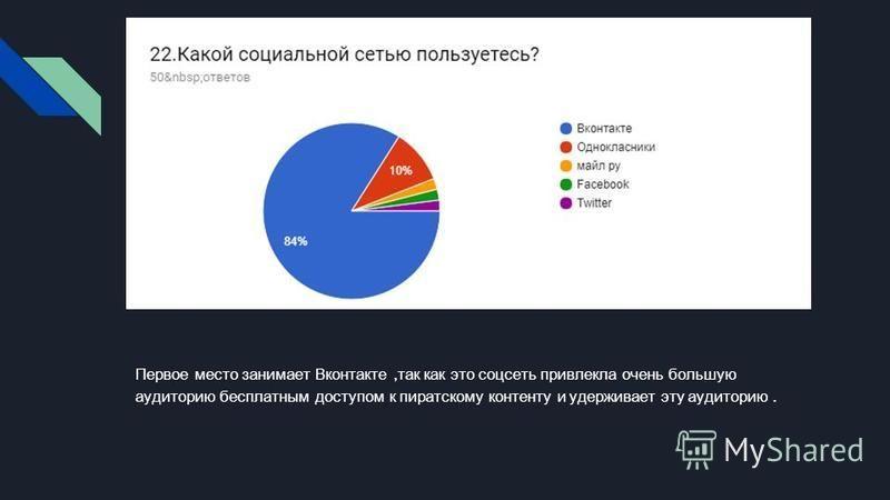Первое место занимает Вконтакте, так как это соцсеть привлекла очень большую аудиторию бесплатным доступом к пиратскому контенту и удерживает эту аудиторию.