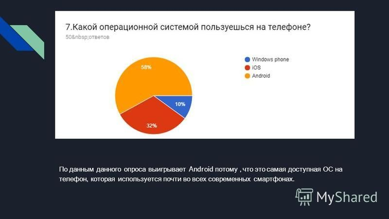 По данным данного опроса выигрывает Android потому, что это самая доступная ОС на телефон, которая используется почти во всех современных смартфонах.