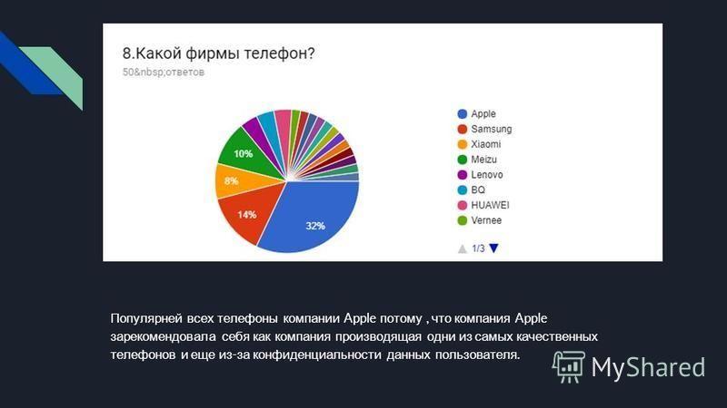 Популярней всех телефоны компании Apple потому, что компания Apple зарекомендовала себя как компания производящая одни из самых качественных телефонов и еще из - за конфиденциальности данных пользователя.