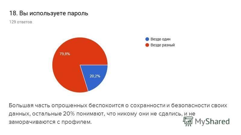 Большая часть опрошенных беспокоится о сохранности и безопасности своих данных, остальные 20% понимают, что никому они не сдались, и не заморачиваются с профилем.