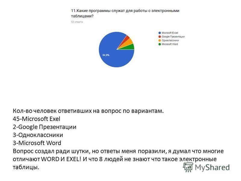 Кол-во человек ответивших на вопрос по вариантам. 45-Microsoft Exel 2-Google Презентации 3-Одноклассники 3-Microsoft Word Вопрос создал ради шутки, но ответы меня поразили, я думал что многие отличают WORD И EXEL! И что 8 людей не знают что такое эле