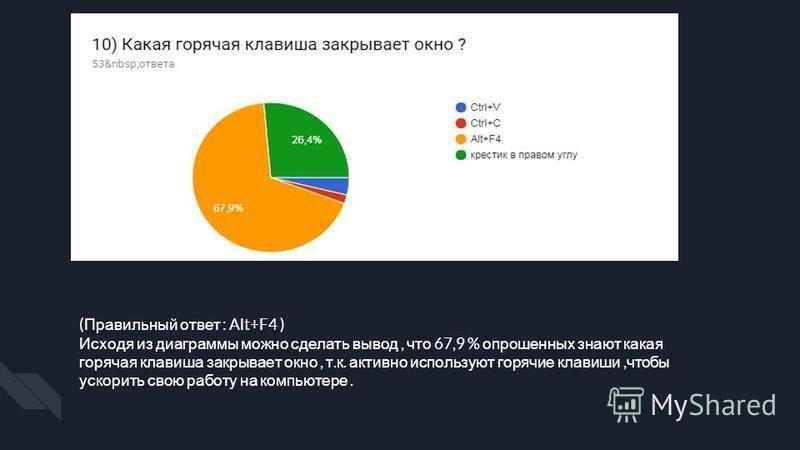 ( Правильный ответ : Alt+F4 ) Исходя из диаграммы можно сделать вывод, что 67,9 % опрошенных знают какая горячая клавиша закрывает окно, т. к. активно используют горячие клавиши, чтобы ускорить свою работу на компьютере.
