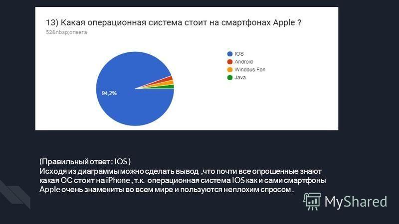 ( Правильный ответ : IOS ) Исходя из диаграммы можно сделать вывод, что почти все опрошенные знают какая ОС стоит на iPhone, т. к. операционная система IOS как и сами смартфоны Apple очень знамениты во всем мире и пользуются неплохим спросом.