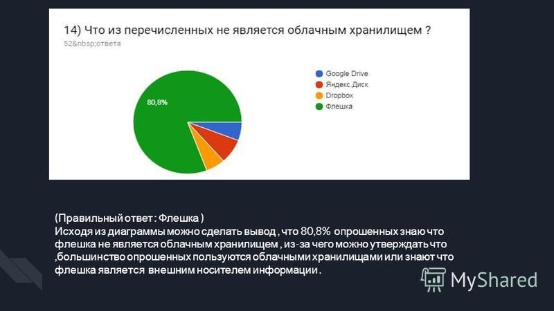 ( Правильный ответ : Флешка ) Исходя из диаграммы можно сделать вывод, что 80,8% опрошенных знаю что флешка не является облачным хранилищем, из - за чего можно утверждать что, большинство опрошенных пользуются облачными хранилищами или знают что флеш