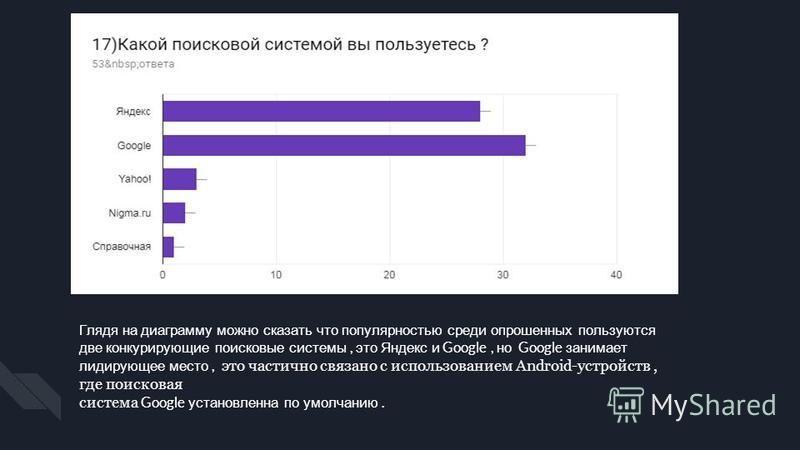 Глядя на диаграмму можно сказать что популярностью среди опрошенных пользуются две конкурирующие поисковые системы, это Яндекс и Google, но Google занимает лидирующее место, это частично связано с использованием Android-устройств, где поисковая систе