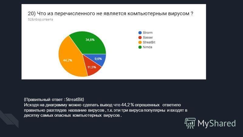 ( Правильный ответ : StreatBit) Исходя на диаграмму можно сделать вывод что 44,2 % опрошенных ответило правильно разглядев название вирусов, т. к. эти три вируса популярны и входят в десятку самых опасных компьютерных вирусов.