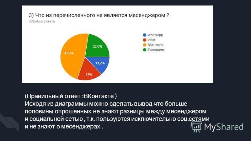 ( Правильный ответ : ВКонтакте ) Исходя из диаграммы можно сделать вывод что больше половины опрошенных не знают разницы между мессенджером и социальной сетью, т. к. пользуются исключительно соц. сетями и не знают о мессенджерах.