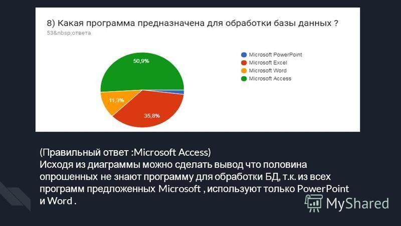 ( Правильный ответ :Microsoft Access) Исходя из диаграммы можно сделать вывод что половина опрошенных не знают программу для обработки БД, т. к. из всех программ предложенных Microsoft, используют только PowerPoint и Word.
