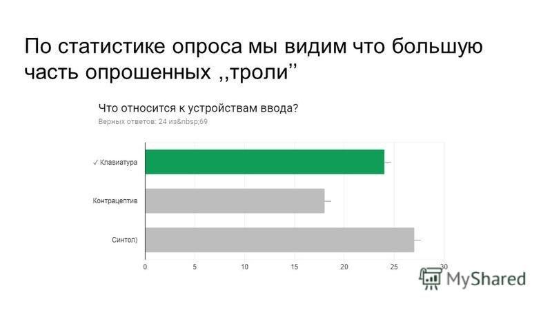 По статистике опроса мы видим что большую часть опрошенных,,тролли