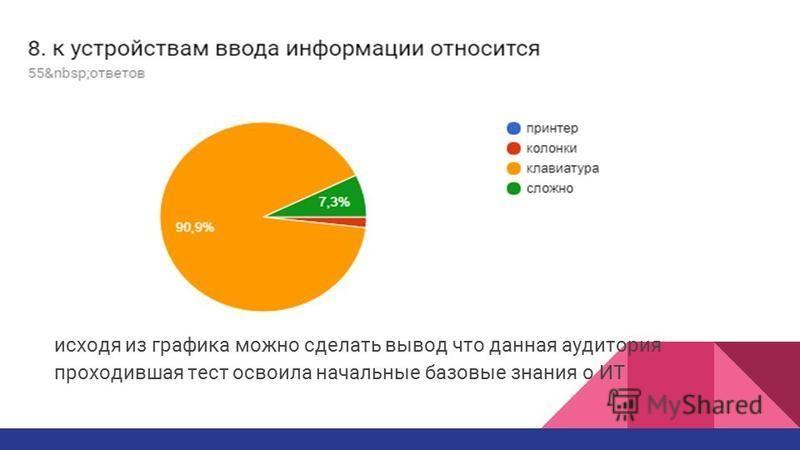 исходя из графика можно сделать вывод что данная аудитория проходившая тест освоила начальные базовые знания о ИТ