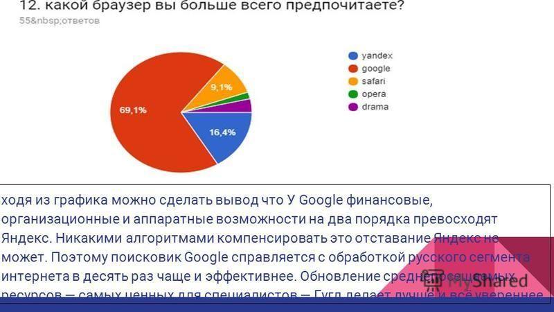 ходя из графика можно сделать вывод что У Google финансовые, организационные и аппаратные возможности на два порядка превосходят Яндекс. Никакими алгоритмами компенсировать это отставание Яндекс не может. Поэтому поисковик Google справляется с обрабо
