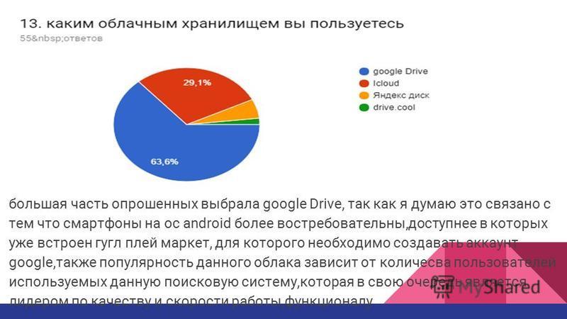 большая часть опрошенных выбрала google Drive, так как я думаю это связано с тем что смартфоны на oc android более востребовательны,доступнее в которых уже встроен гугл плей маркет, для которого необходимо создавать аккаунт google,также популярность