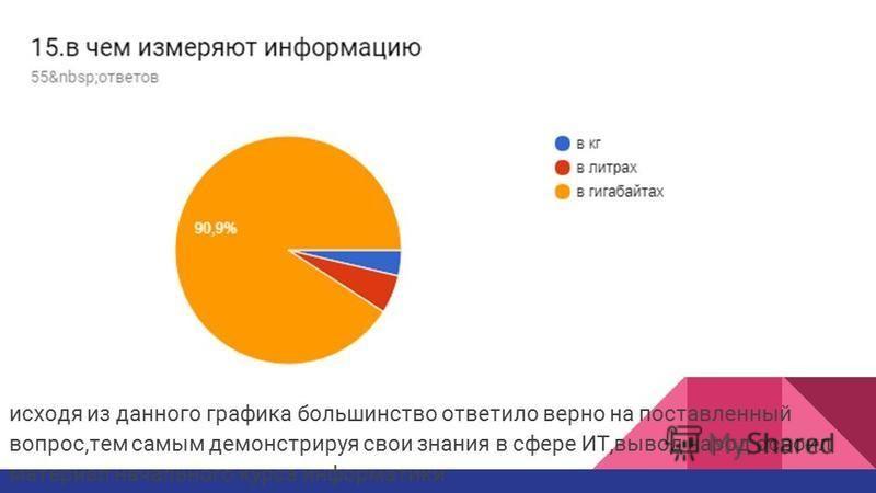 исходя из данного графика большинство ответило верно на поставленный вопрос,тем самым демонстрируя свои знания в сфере ИТ,вывод народ освоил материал начального курса информатики