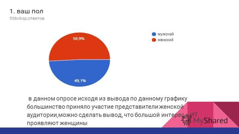 в данном опросе исходя из вывода по данному графику большинство приняло участие представители женской аудитории,можно сделать вывод, что большой интерес к ИТ проявляют женщины