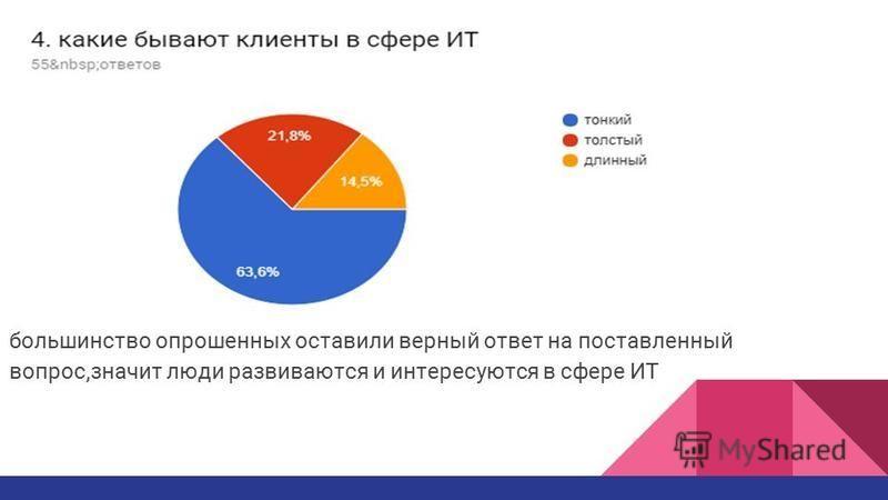 большинство опрошенных оставили верный ответ на поставленный вопрос,значит люди развиваются и интересуются в сфере ИТ