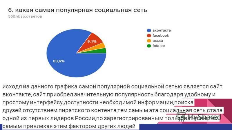 исходя из данного графика самой популярной социальной сетью является сайт вконтакте, сайт приобрел значительную популярность благодаря удобному и простому интерфейсу,доступности необходимой информации,поиска друзей,отсутствием пиратского контента,тем