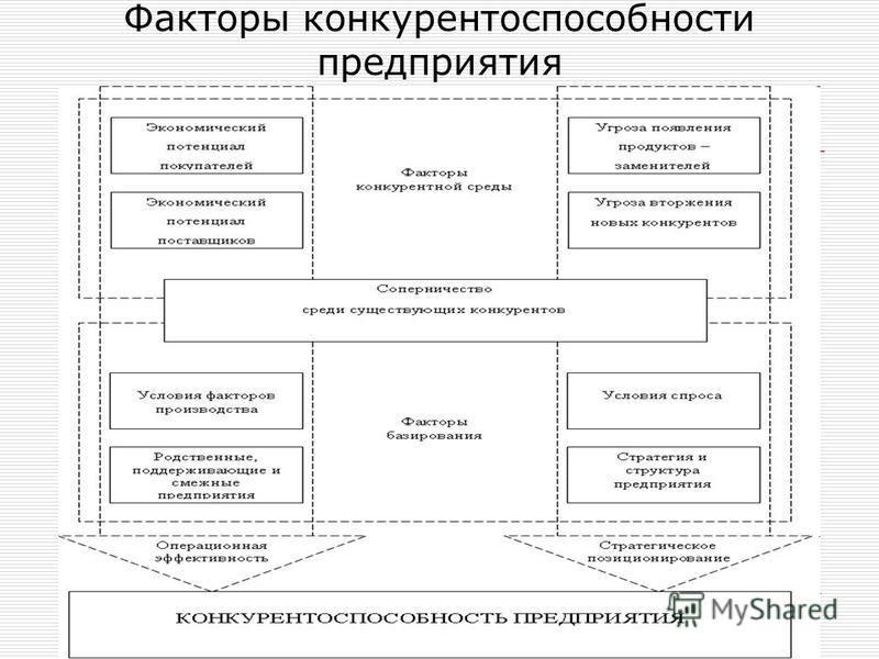 предприятия и производимой продукци конкурентоспособность шпаргалка