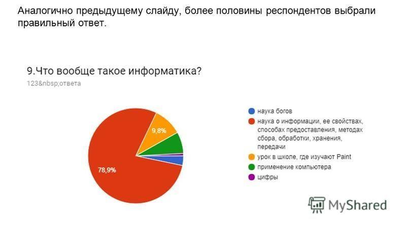 Аналогично предыдущему слайду, более половины респондентов выбрали правильный ответ.