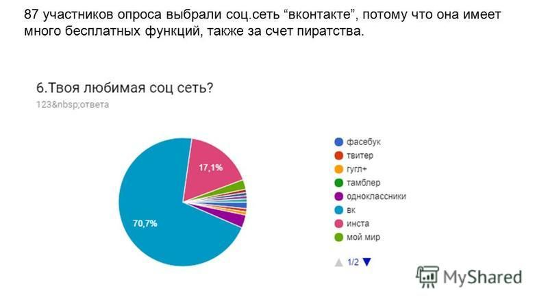 87 участников опроса выбрали соц.сеть вконтакте, потому что она имеет много бесплатных функций, также за счет пиратства.