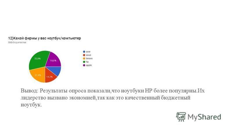 Вывод: Результаты опроса показали,что ноутбуки HP более популярны.Их лидерство вызвано экономией,так как это качественный бюджетный ноутбук.