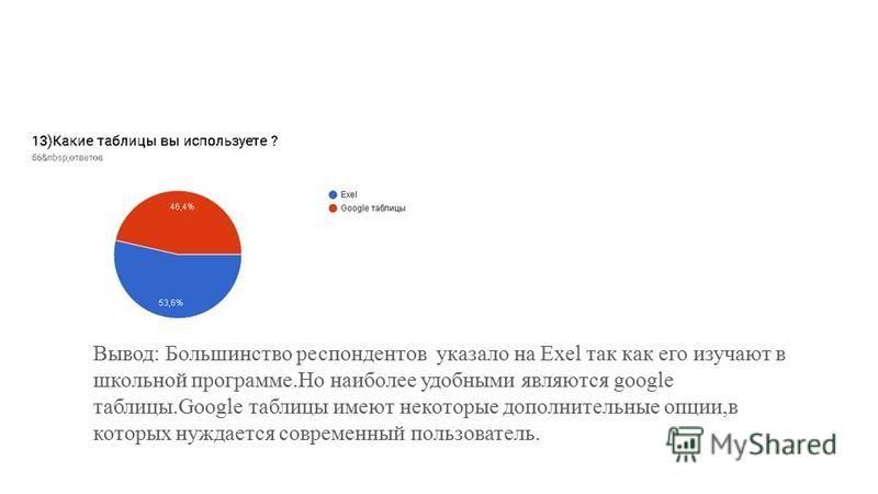 Вывод: Большинство респондентов указало на Exel так как его изучают в школьной программе.Но наиболее удобными являются google таблицы.Google таблицы имеют некоторые дополнительные опции,в которых нуждается современный пользователь.