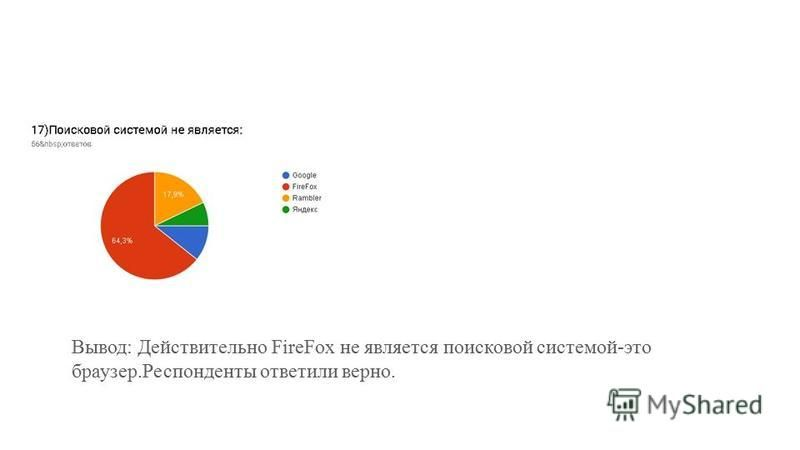 Вывод: Действительно FireFox не является поисковой системой-это браузер.Респонденты ответили верно.