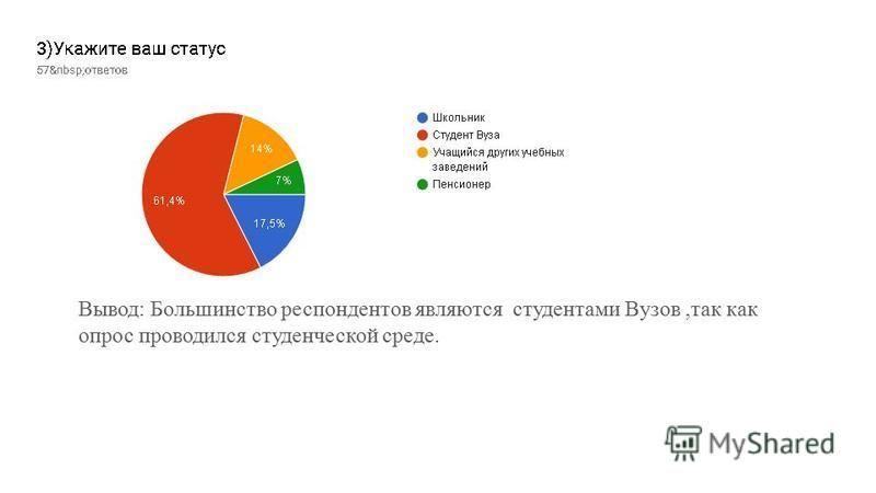 Вывод: Большинство респондентов являются студентами Вузов,так как опрос проводился студенческой среде.